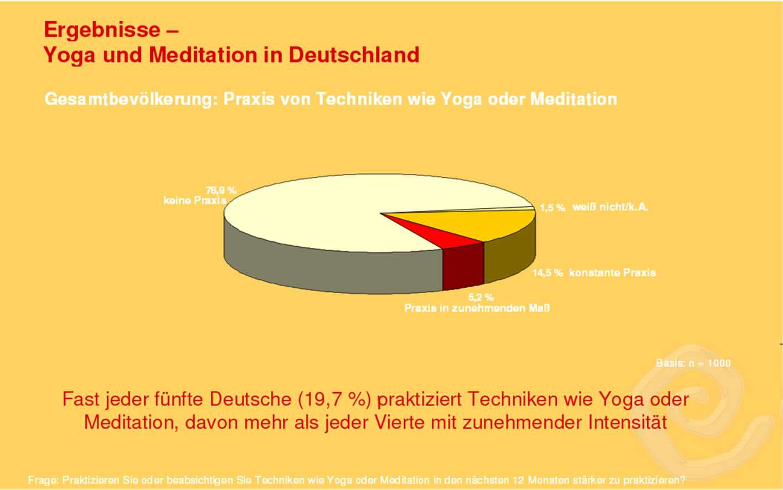 Yoga Meditation Deutschland Graik Anteil der Praktizierenden